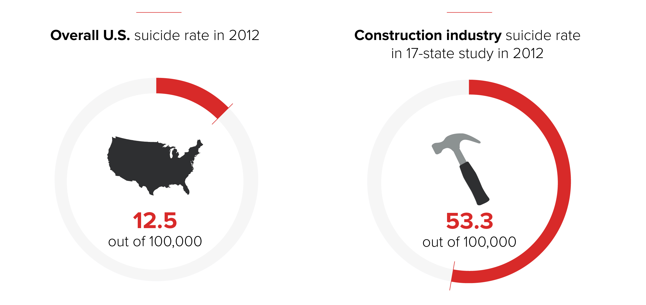 Construction industry suicide rate compared to overall suicide rate