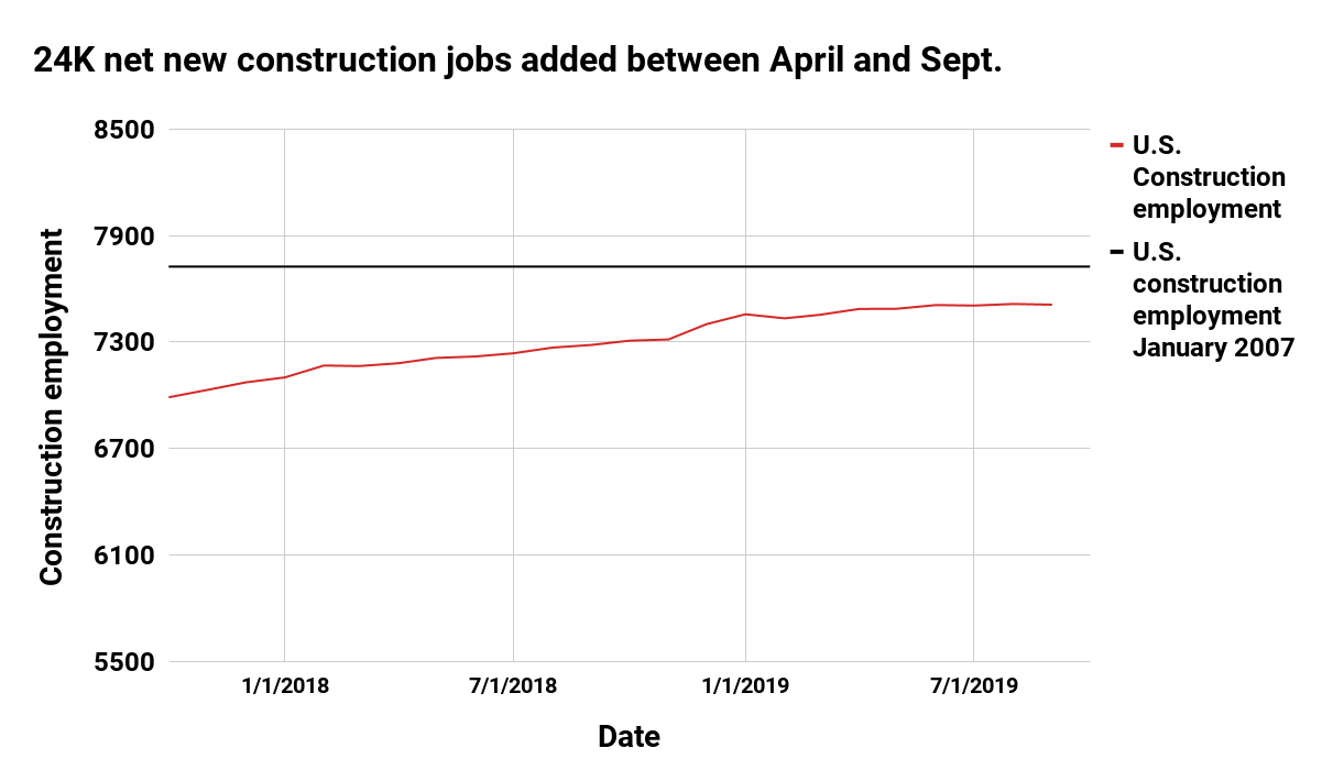Construction industry employment graph