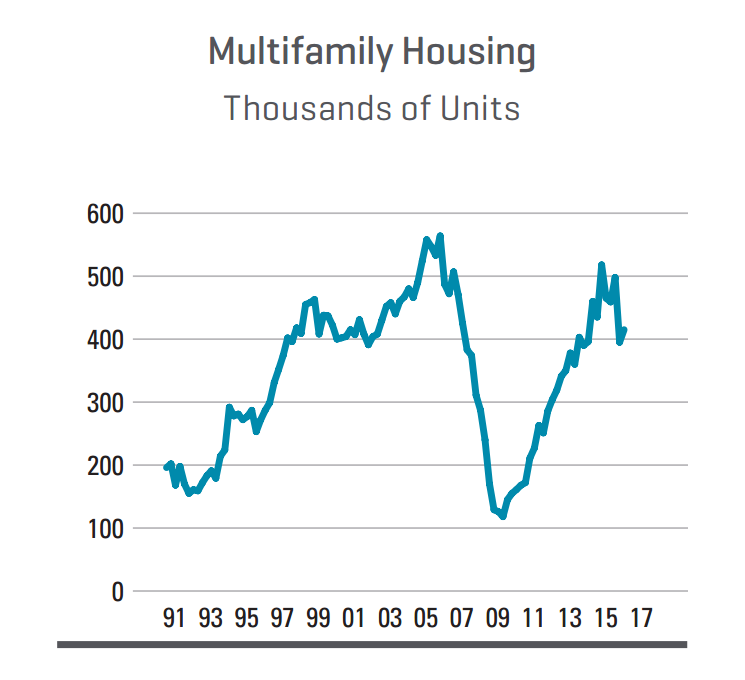 Dodge Data & Analytics multifamily predictions chart
