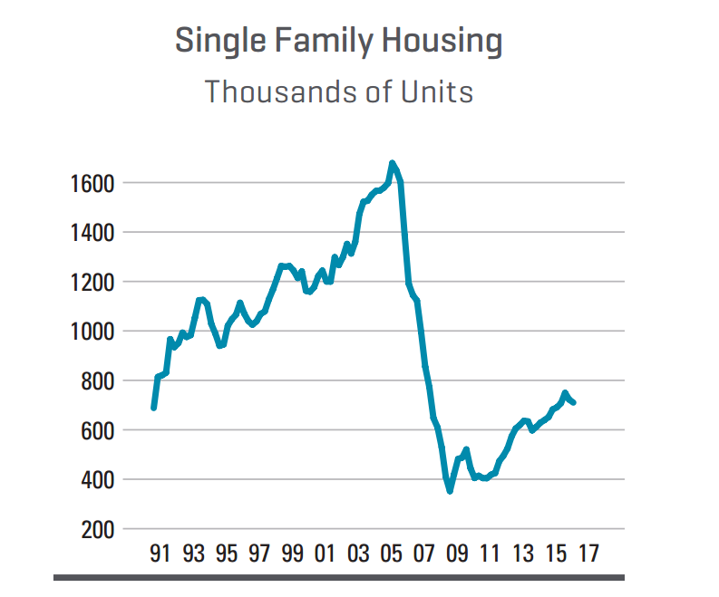 Dodge Data & Analytics single-family predictions chart