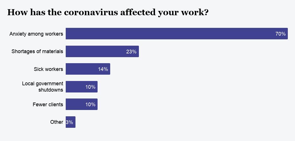 6 ways the coronavirus outbreak will affect construction