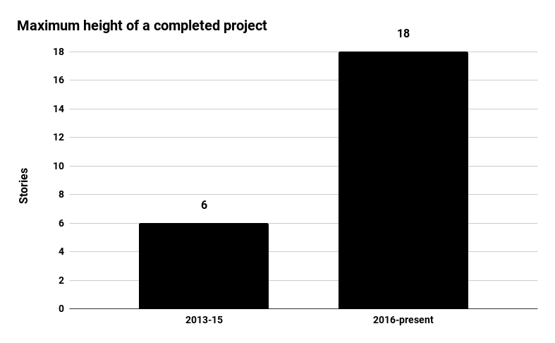 Prescient's maximum height of a completed project jumped significantly, to 18 stories, in 2016