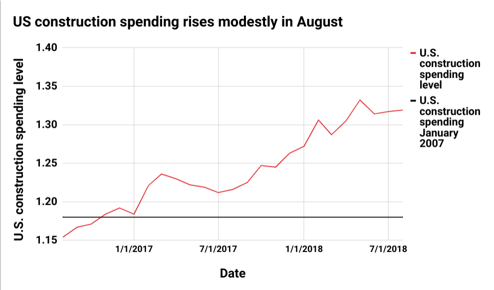 Construction industry spending graph