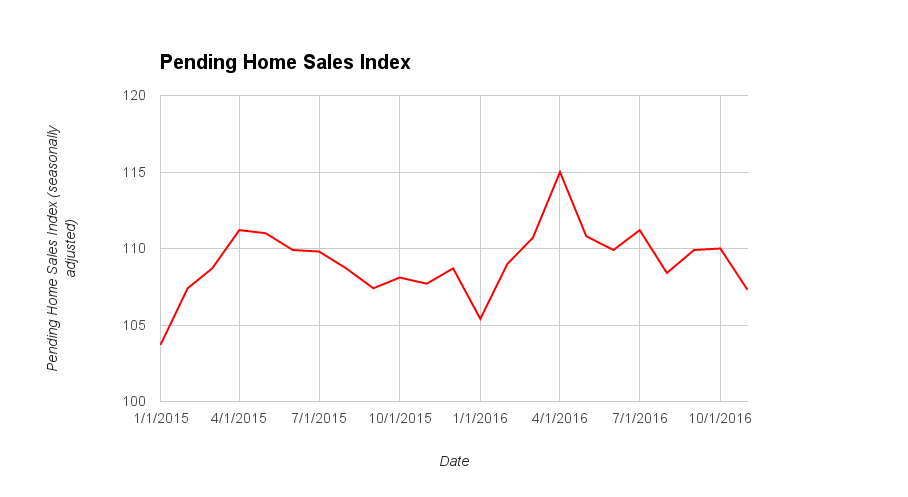 Pending Home Sales Dipped In November