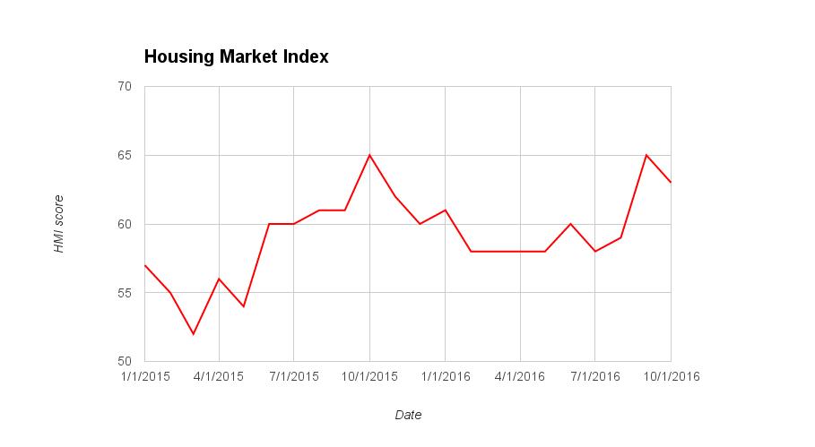 US homebuilder sentiment rises in October as sales improve