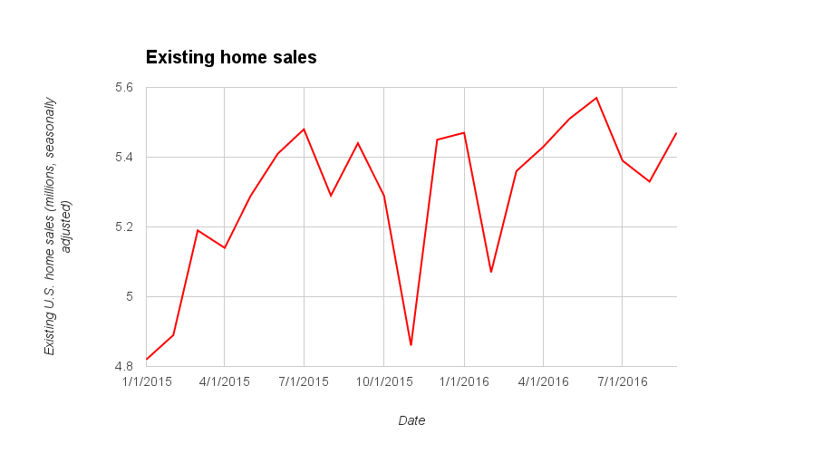 Existing U.S. Home Sales September 2016