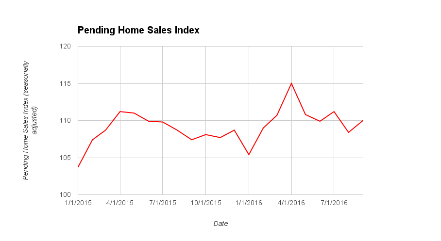 September 2016 pending home sales