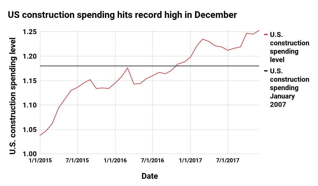 Construction industry spending December 2016 graph