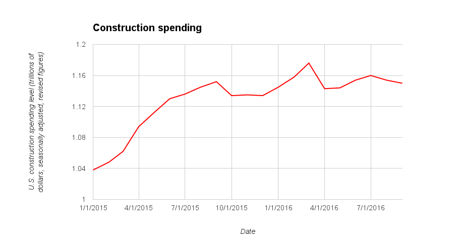Construction spending September 2016 chart