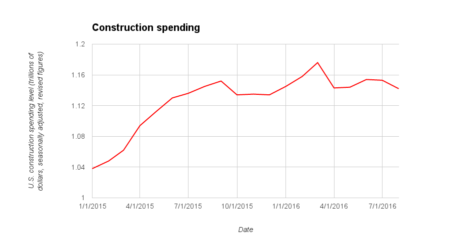 Construction spending August 2016